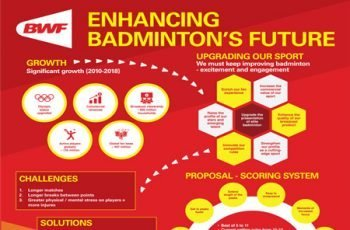 The Future of Badminton - BWF Council Proposes Changes